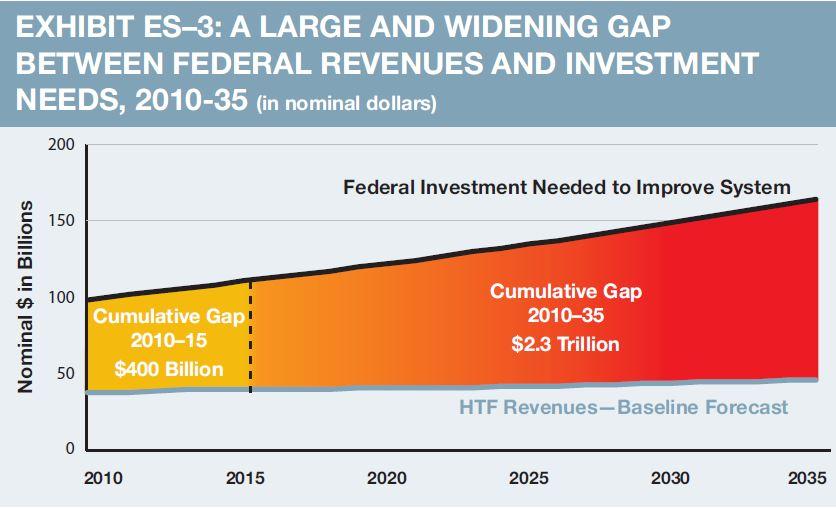 HTF Gap